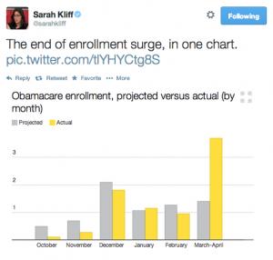 Sarah Kliff enrollment surge