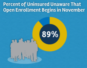 89% of uninsured are unaware of the Open Enrollment period