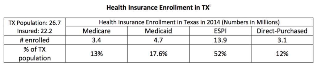 Texas coverage snapshot 2014 data